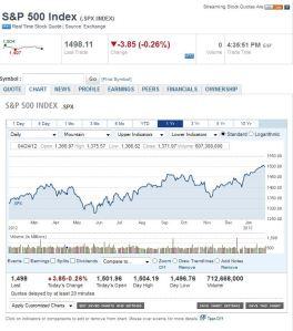 S&P Charts